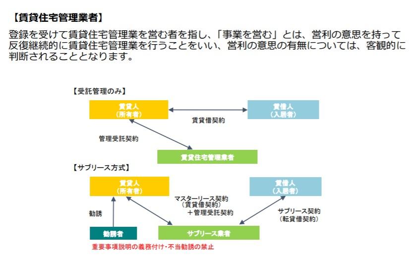 賃貸住宅管理業者の説明図